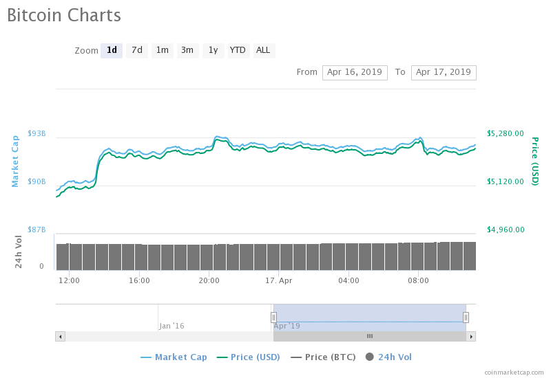 Bitcoin spikes in less than 24hrs, heads for a higher resistance level