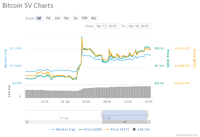 BSV Manages To Stay Afloat With An Accumulation Of Slight Gains, But For How Long Can The Token Persist?