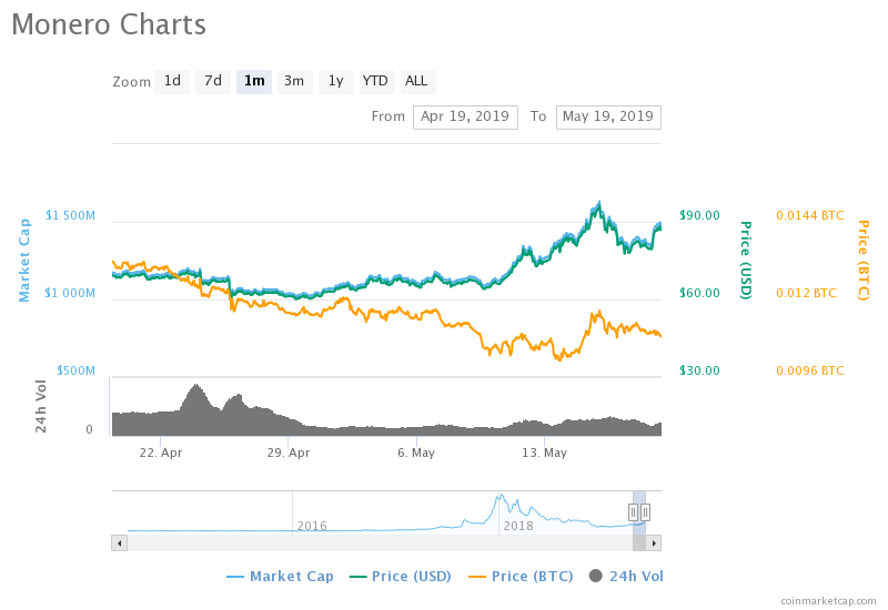 Can Monero (XMR) Trade At $100 By End Of May