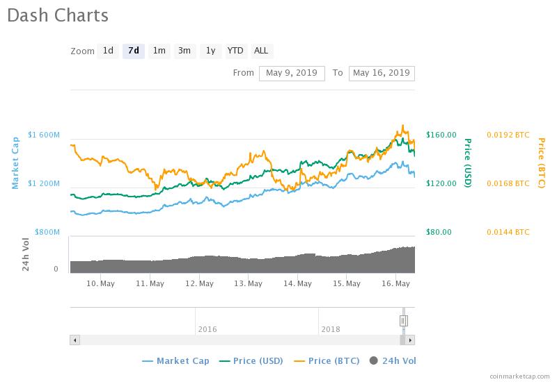 Dash Price Prediction: Dash Forms Major Bull Run, But Can It Break Into The Top 10?