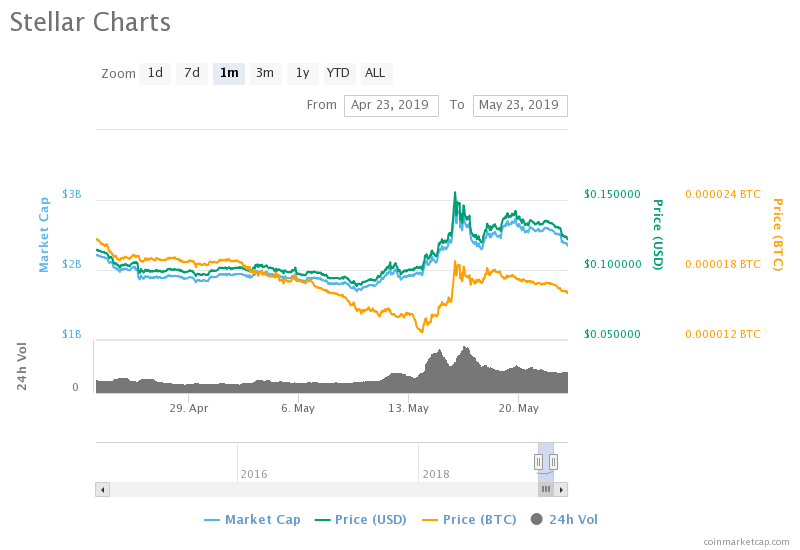 Will New Partnerships Push Stellar Lumens (XLM) to $0.5?