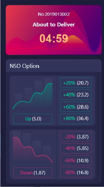 Will NSO be Popular Among All The Derivatives on Exchanges?