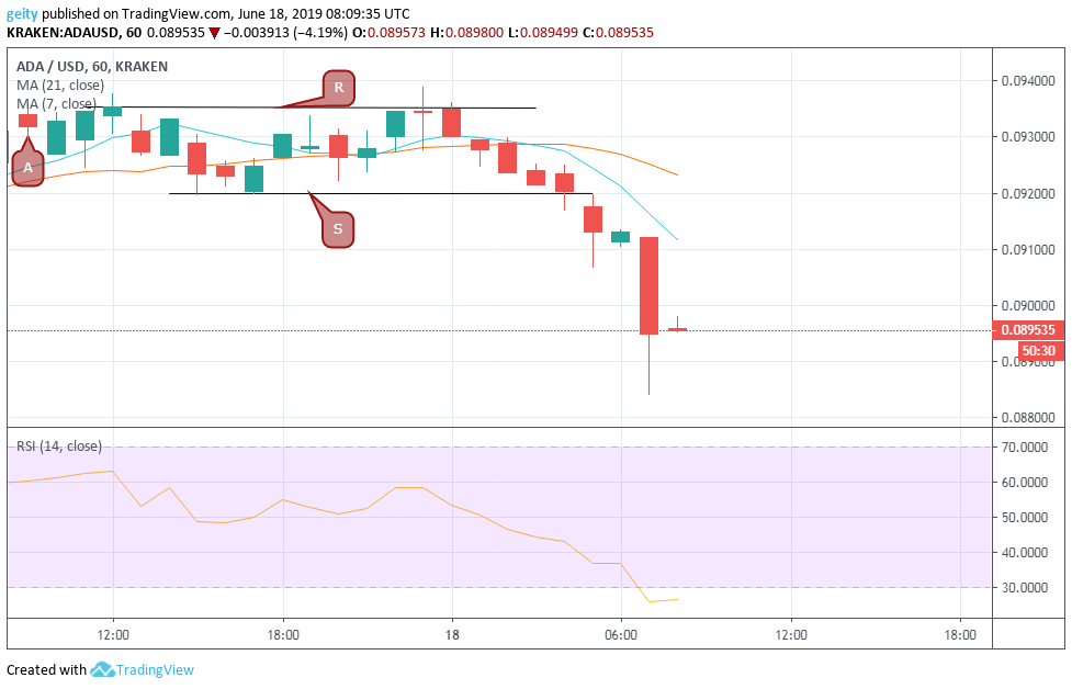 Cardano (ADA), Ethereum (ETH), and EOS Price Analysis and Forecast