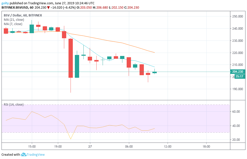 Daily Cryptocurrency Analysis and Forecast for 27 June 2019: XLM, BSV, and BCH