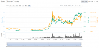 Baer Chain Launched the Mainnet Beta test, BRC Price Reached A New Peak