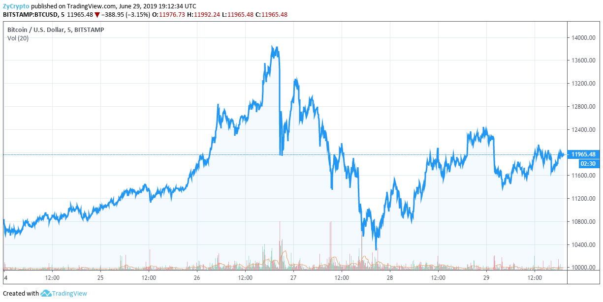 Bitcoin (BTC) Bulls Plot Next Big Move After Explosive Week As Altcoins Continue To Show Weakness