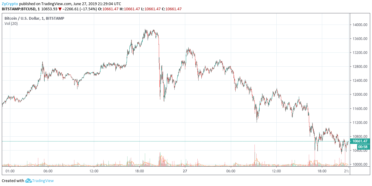 Bitcoin Enters Critical Bearish Level, A Break Below $10K Could Take BTC Down to $7K