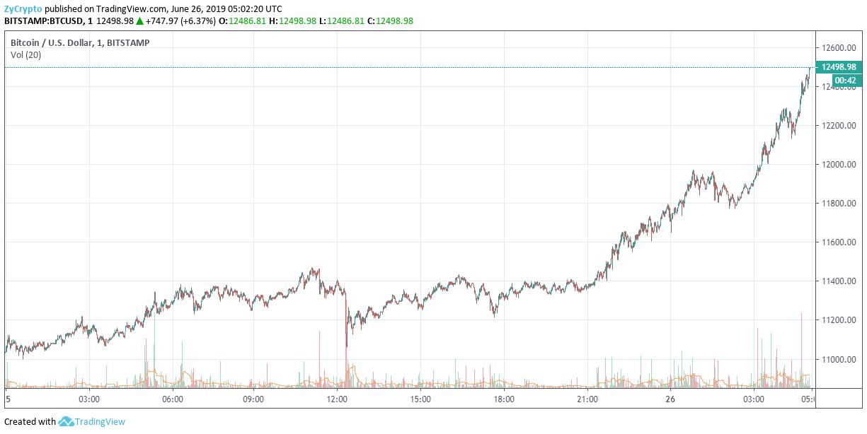 Bitcoin Skyrockets Above $12k