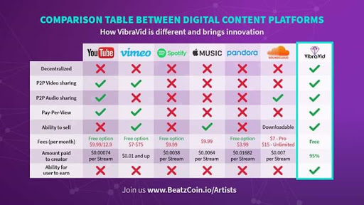 Hitting the Digital Content With BeatzCoin And VibraVid