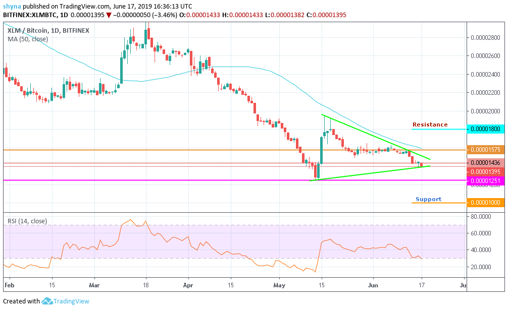 Stellar (XLM) Price Analysis – June 17, 2019