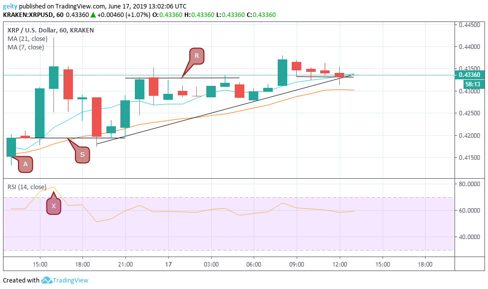 Bitcoin (BTC), Stellar (XLM), and XRP Price Analysis and Forecast