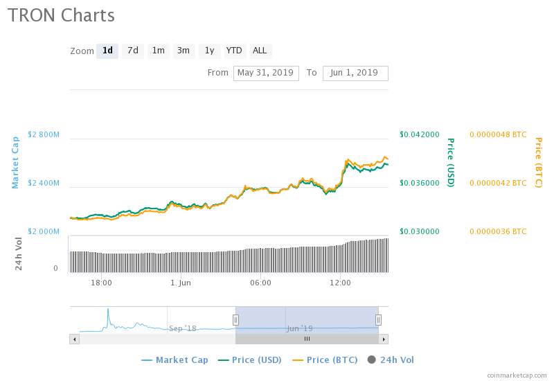 Price Watch: Tron (TRX) Emerges As Best Performer In The Top 10 With A 20% Increase