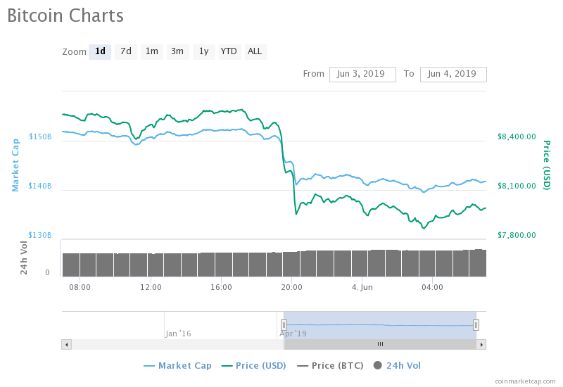 Bitcoin (BTC) Tumbles Below $8,000 Whale Transfer Blamed For The Move