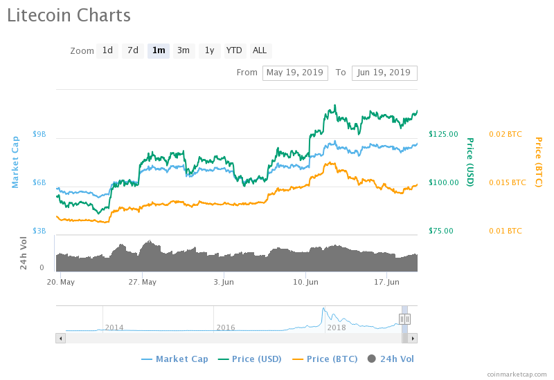 Litecoin Emerges Best Gainer In The Top 10, Following LTC Card Launch