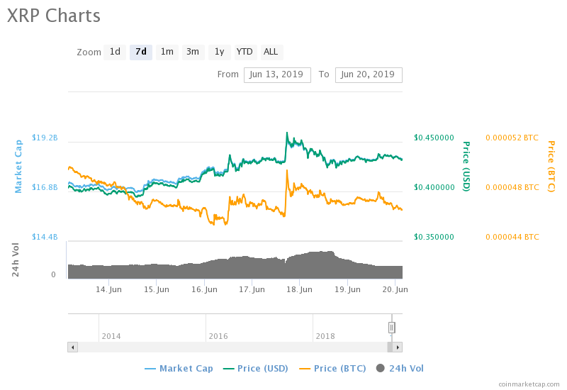 Crypto Analysts Are Projecting XRP At $7 In The Next Few Months