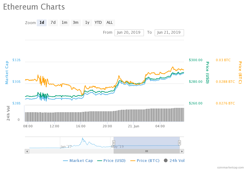 Ethereum (ETH) Climbs Above $290 As Bitcoin (BTC) Sets New Year High