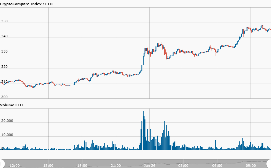 ETH Chart By CryptoCompare