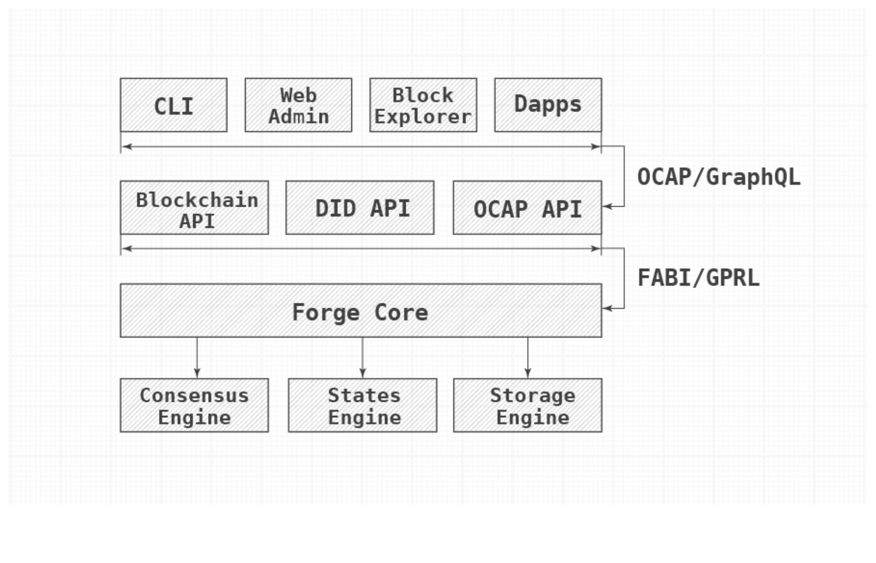 ArcBlock's Forge Framework and Forge SDK make it easy to build custom blockchains and DApps