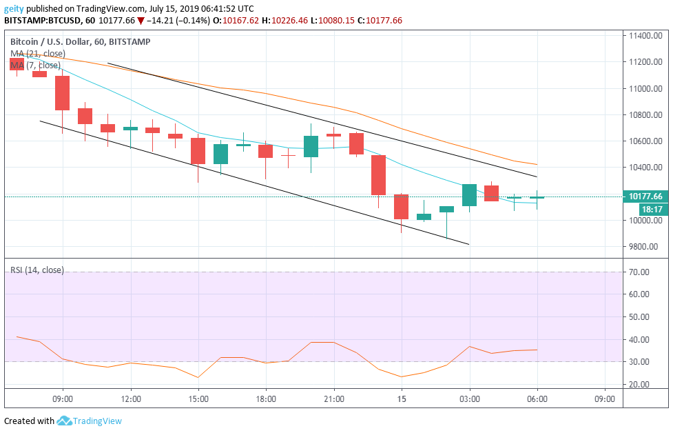 Bitcoin (BTC), Ethereum (ETH), and XRP Price Prediction and Analysis - July15