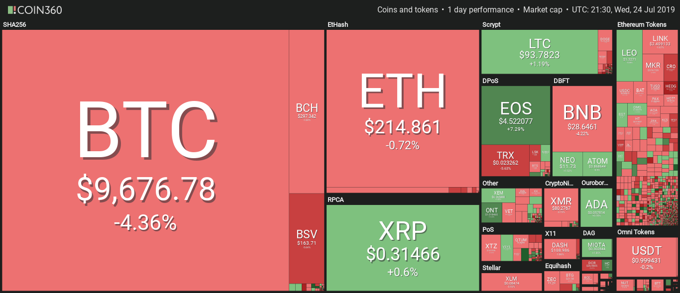 XRP, Ethereum And Bitcoin Market Watch: Bitcoin Still Bleeding, Will The Sell-off Continue?
