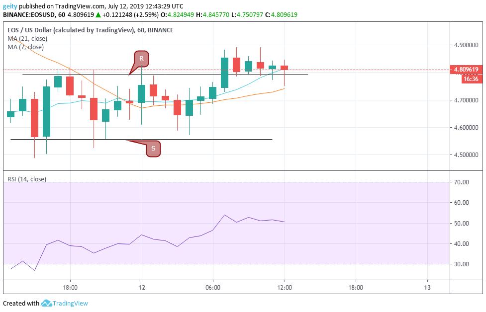 Stellar [XLM], EOS, and Binance Coin [BNB] Price Analysis - July 12, 2019 Forecast