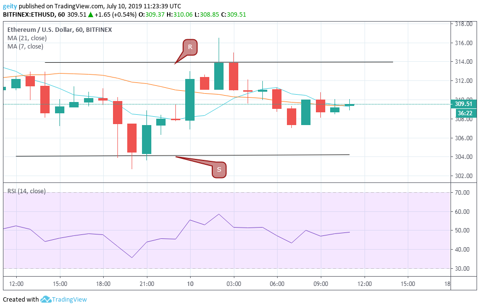 Ethereum (ETH), Litecoin (LTC), and XRP Price Analysis - July 10