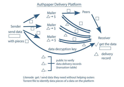 Fig. Authpaper Delivery workflow structure