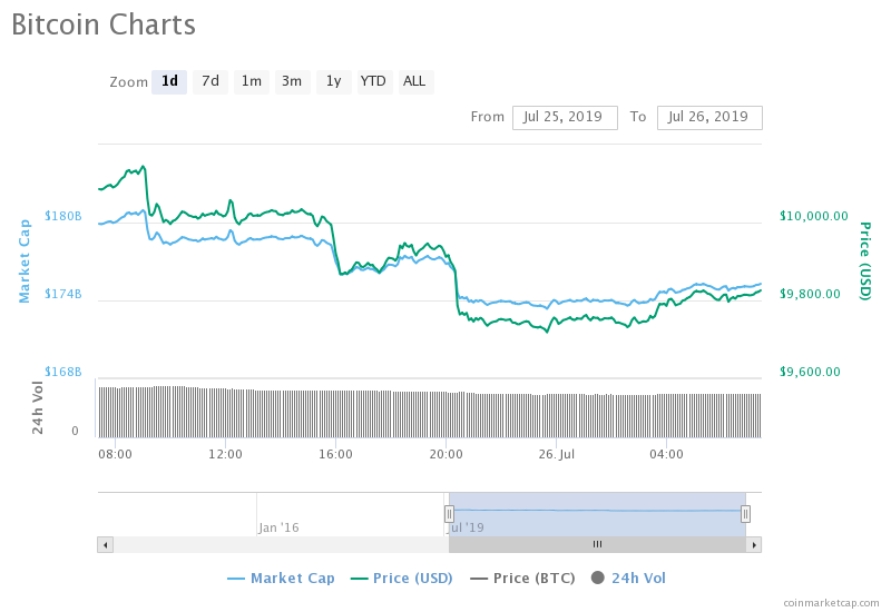 Bitcoin (BTC) Struggling To Stay Above $10K With Dominance Slipping And Setting Up Altcoins For A Surge