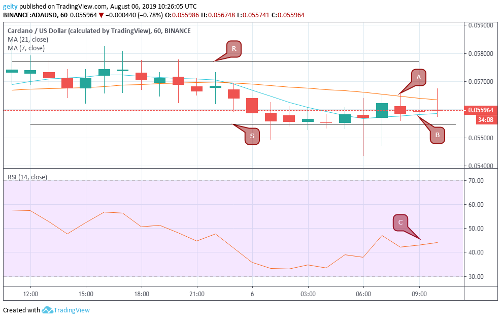 Cardano (ADA), Stellar (XLM), and XRP Price Analysis - August 6, 2019