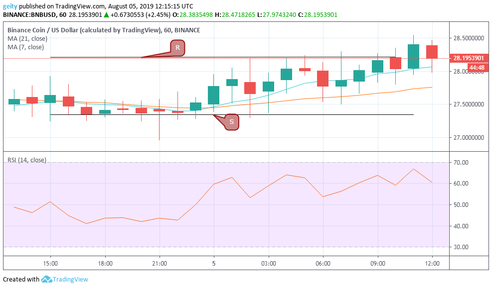 Cryptocurrency Analysis and Forecast for 5 August: LTC, BNB, and EOS