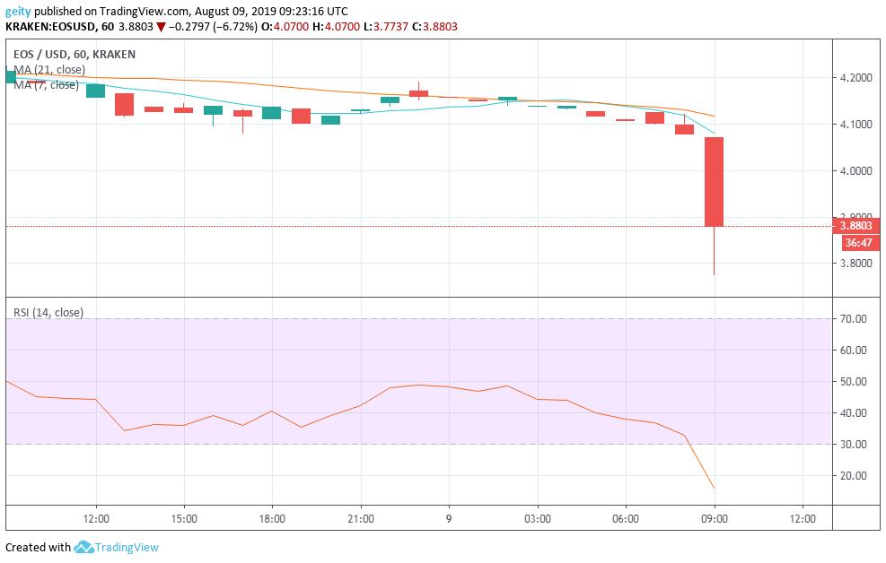 EOS, XRP, and Litecoin Price Analysis - August 9 Market Forecast