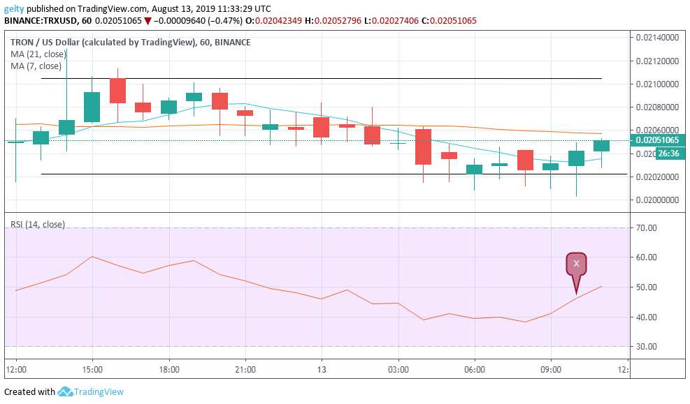 EOS, BTC, and TRX Price Analysis and Forecast - August 13, 2019