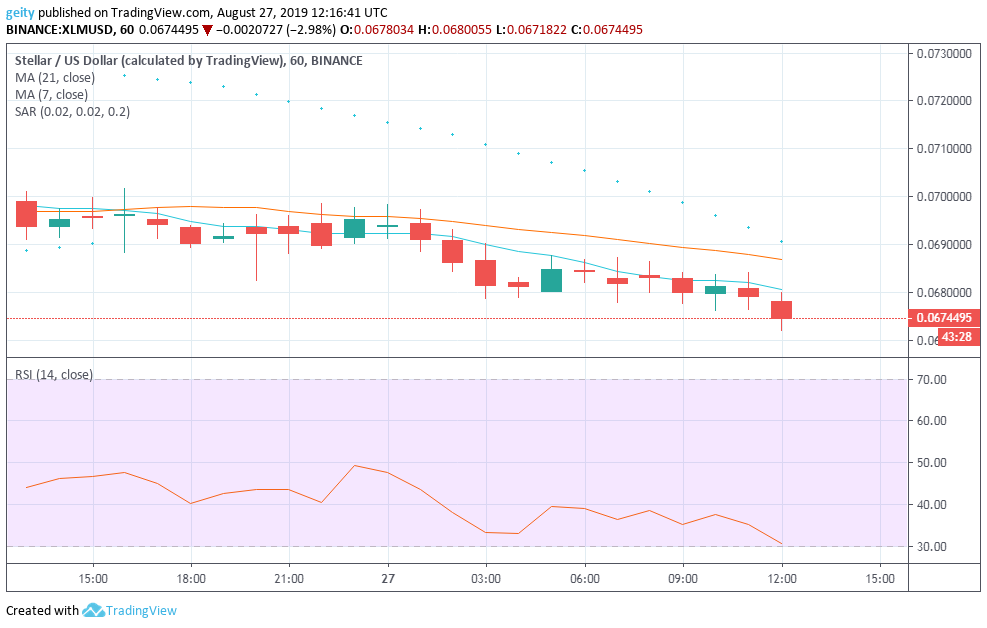 Cryptocurrency analysis and forecast for 27 August 2019: ADA, XRP, and XLM