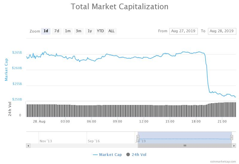 Crypto Market Bears Wipe Out $13 Billion As Bitcoin Plummets Below $10,000