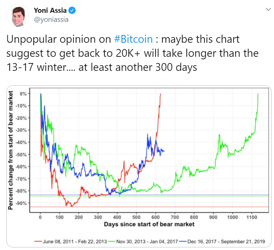 A New All-Time High For Bitcoin May Take Another 300 Days - Yoni Assia