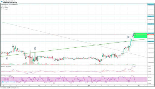 CS/ETH 4H Chart