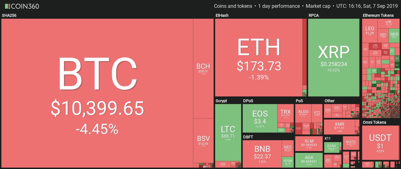 Market HeatMap