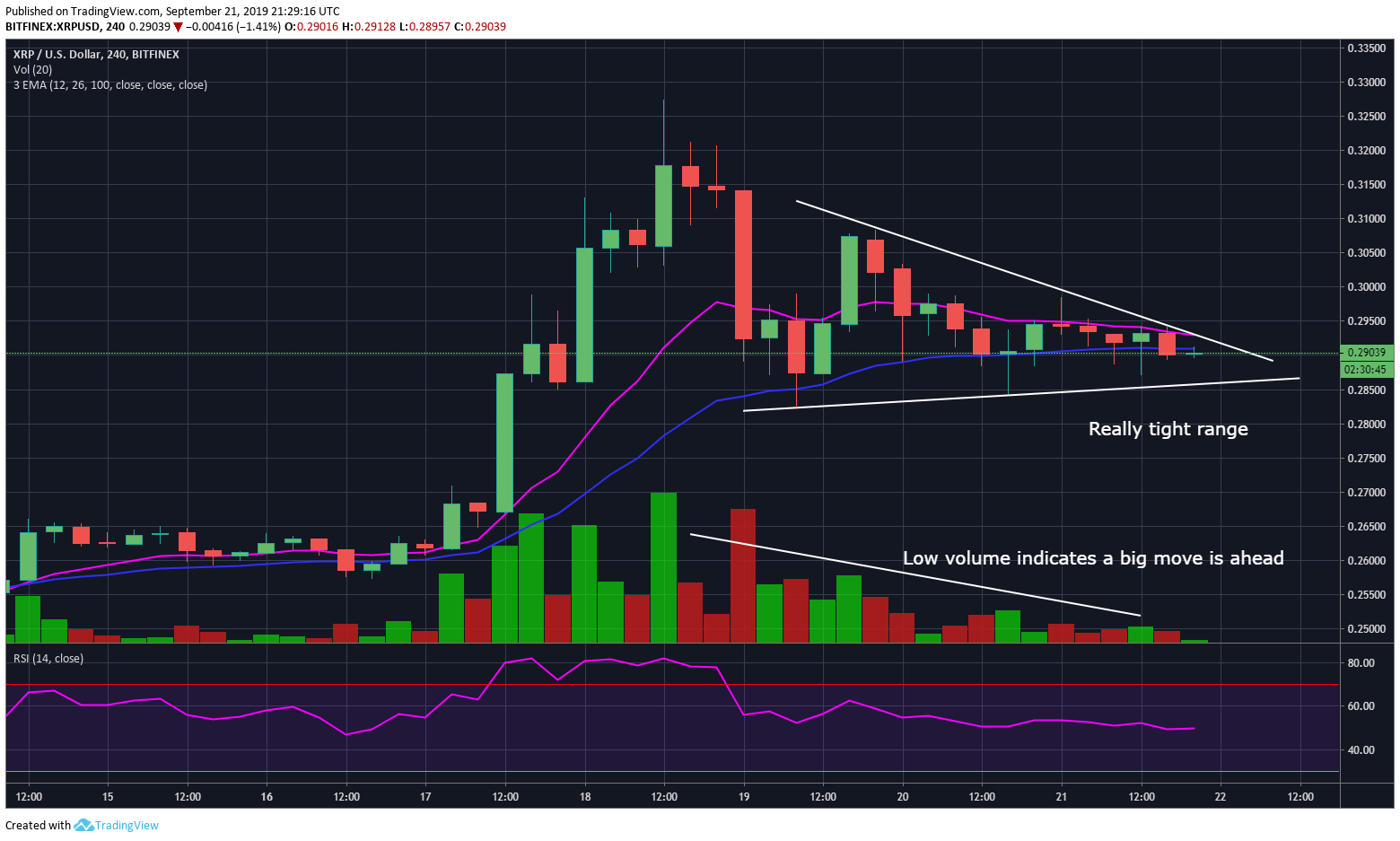 Ripple (XRP) Faces Steep but Healthy Consolidation