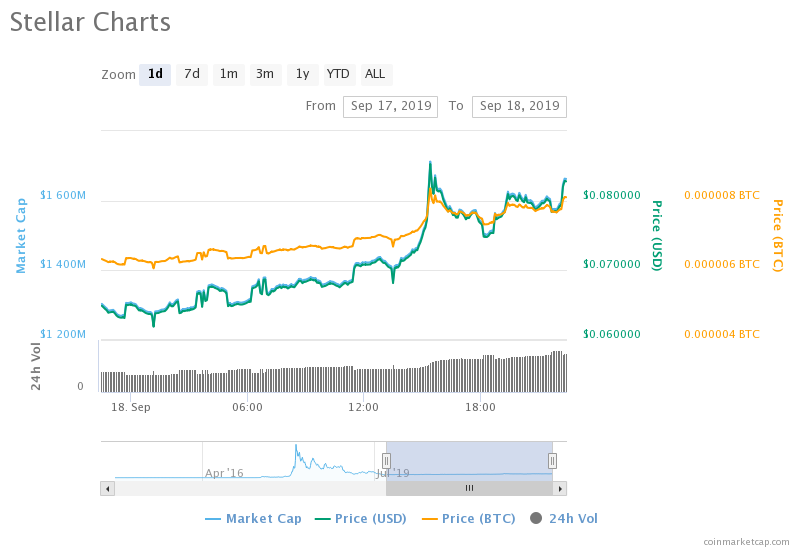 Amazing! Stellar Lumens (XLM) Surges By More Than 25% In A Day. But What Caused the Rally?