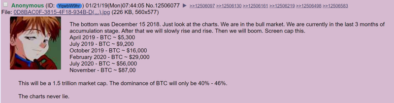 4chan User With A History Of Accurate Predictions Projects Bitcoin Price To Hit $16k This Week
