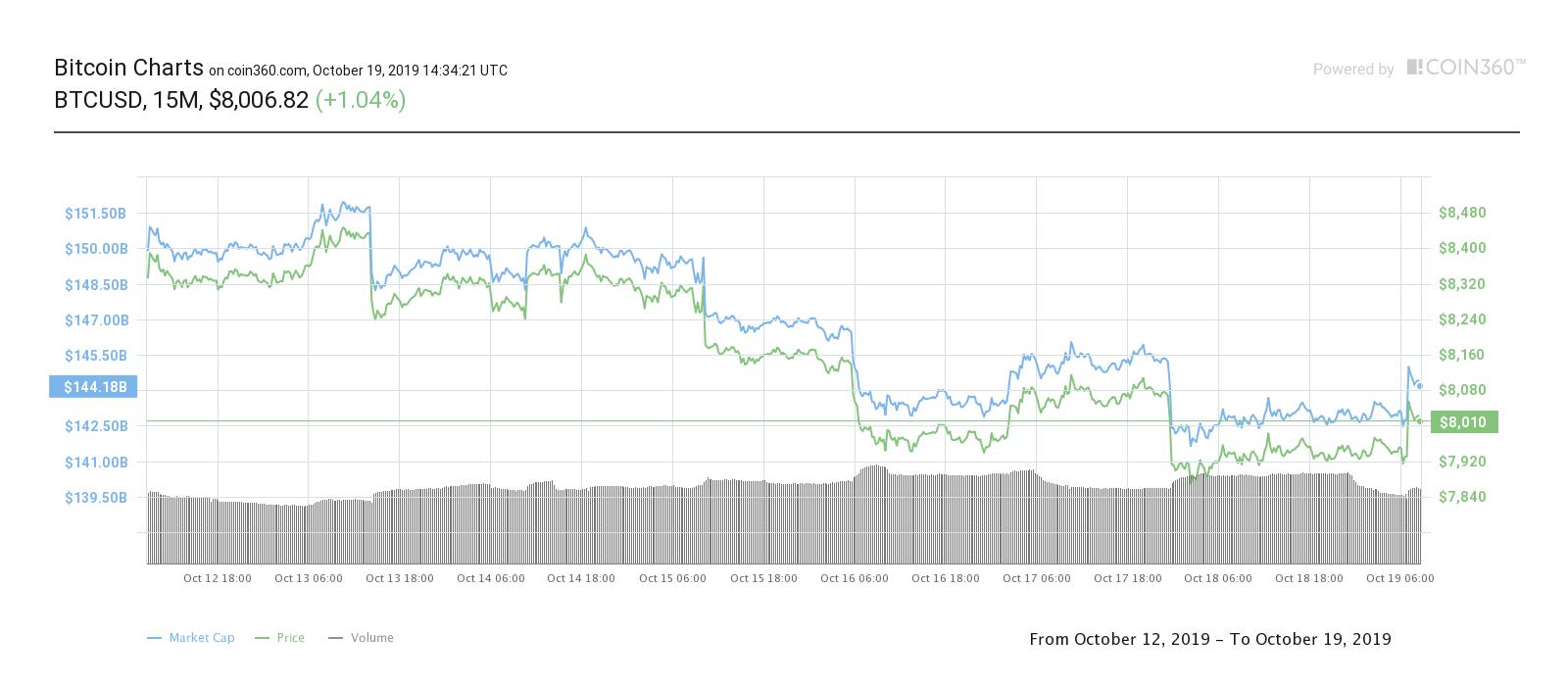 Bakkt Strives For Major Revival As Bitcoin Trading Volume Sinks Further