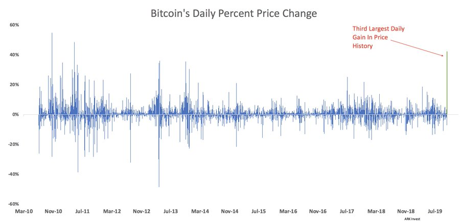 Bitcoin Attains Third-Largest Daily Gain In Price History Following Latest Gigantic Move
