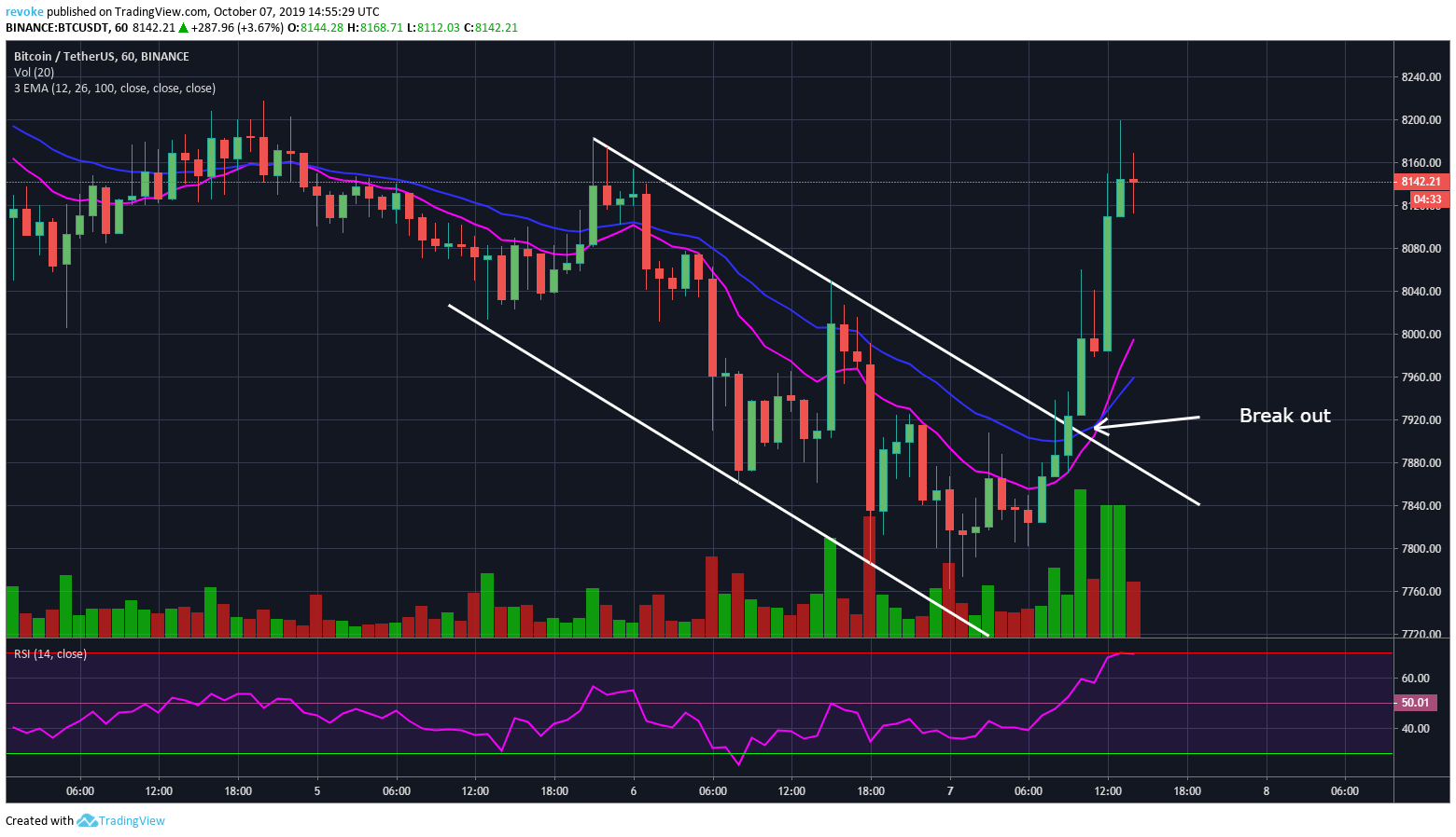 Bitcoin Bulls Break Above Descending Channel With a Lot of Momentum