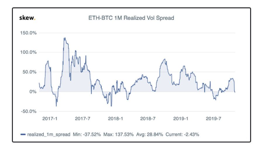 Bitcoin Is Surprisingly Becoming More Volatile Than Ethereum