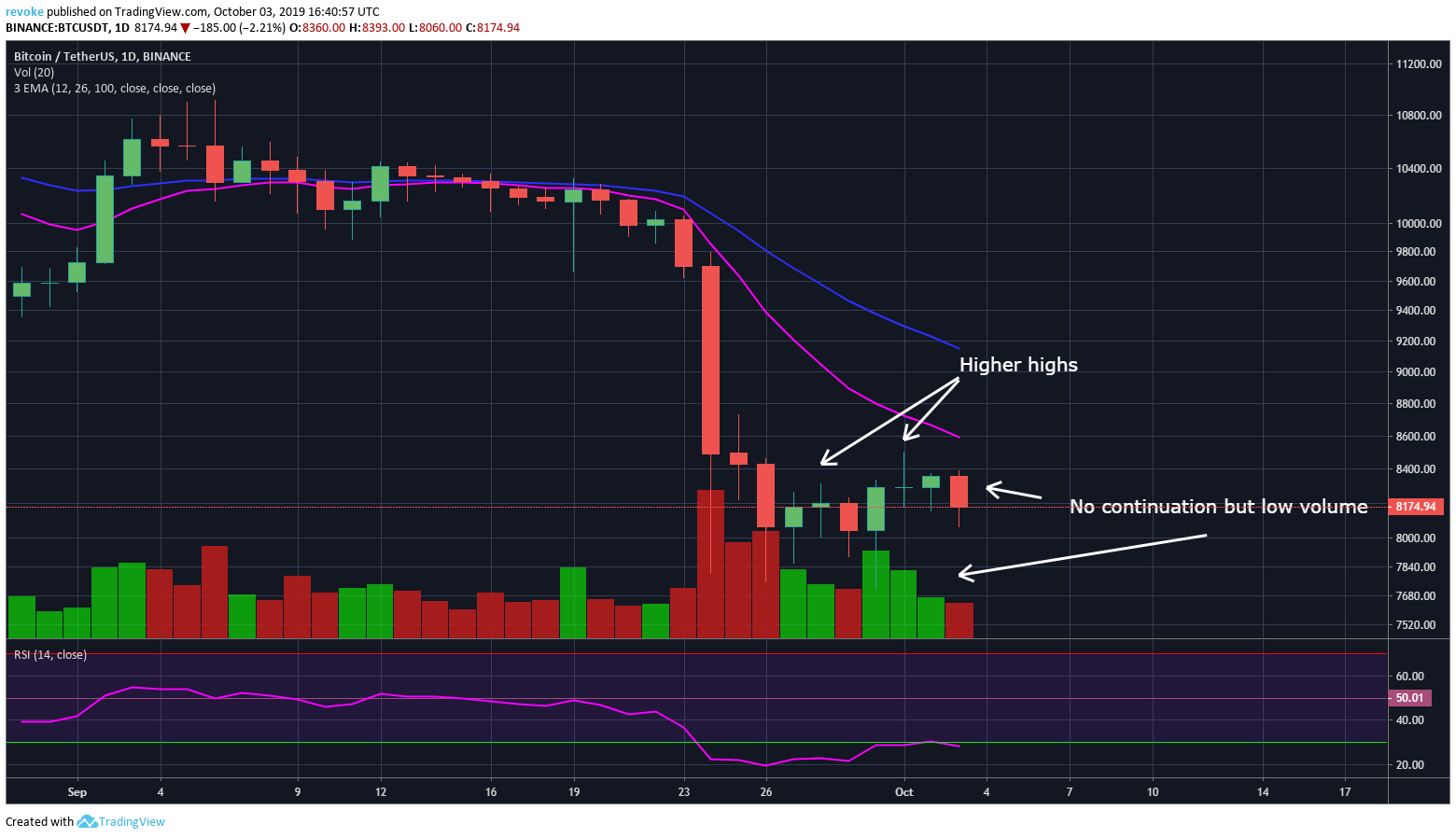 Bitcoin's Recent Small Bounce Struggles to See Continuation
