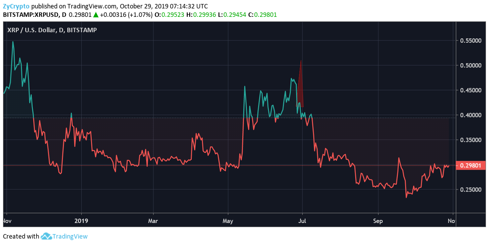 XRP at $589? Did High Price Projection Wreck Ripple