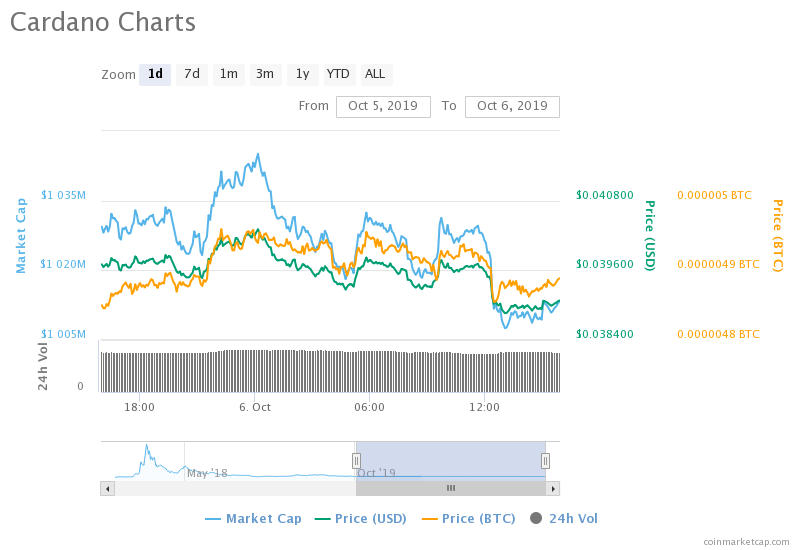ADA Set For More Gains As Cardano Sees Positive Bounce