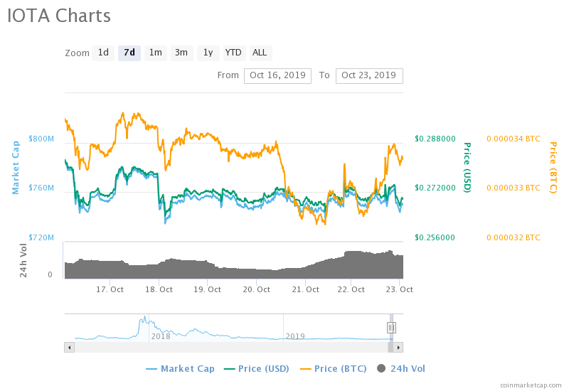IOTA Scores A Listing On Binance.US As Price Begins To Solidify