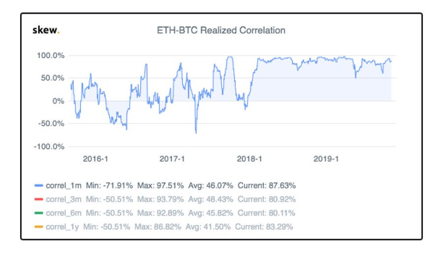 High Correlation Between Bitcoin And Ethereum Imply Market Isn't Bullish Yet