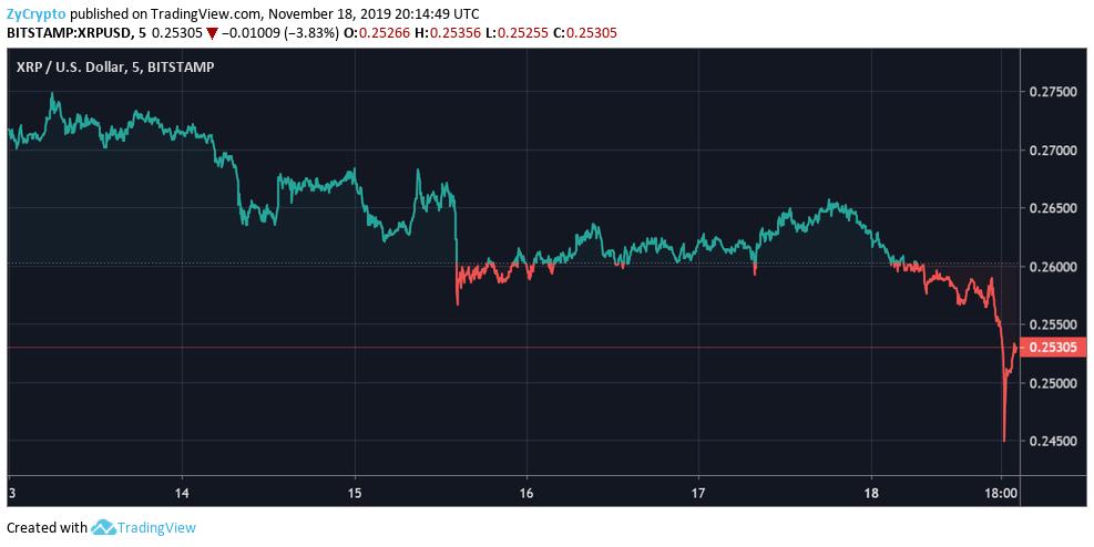 """XRP ne parvient pas à se rallier alors que Ripple marque un autre très gros contrat de transfert de fonds; Et ensuite pour le prix XRP? """"Width ="""" 987 """"height ="""" 494 """"srcset ="""" https://zycrypto.com/wp-content/uploads/2019/11/XRP-Fails-To-Rally-As-Ripple- Scores-Another-Huge-Remittance-Deal-Quel-est-Next-For-XRP-Price.png 987w, https://zycrypto.com/wp-content/uploads/2019/11/XRP-Fails-To-Rally-As -Ripple-Scores-Another-Enorme-Remittance-Deal-Quel-Next-Pour-XRP-Prix-300x150.png 300w, https://zycrypto.com/wp-content/uploads/2019/11/XRP-Fails- Rally-As-Ripple-Scores-Another-Remise-Remise-Deal-Quel-est-Next-For-XRP-Price-768x384.png 768w, https://zycrypto.com/wp-content/uploads/2019/11 /XRP-Fails-To-Rally-As-Ripple-Scores-Another-Huge-Remittance-Deal-What's-Next-For-XRP-Price-610x305.png 610w """"tailles ="""" (largeur maximale: 987px) 100vw, 987px"""
